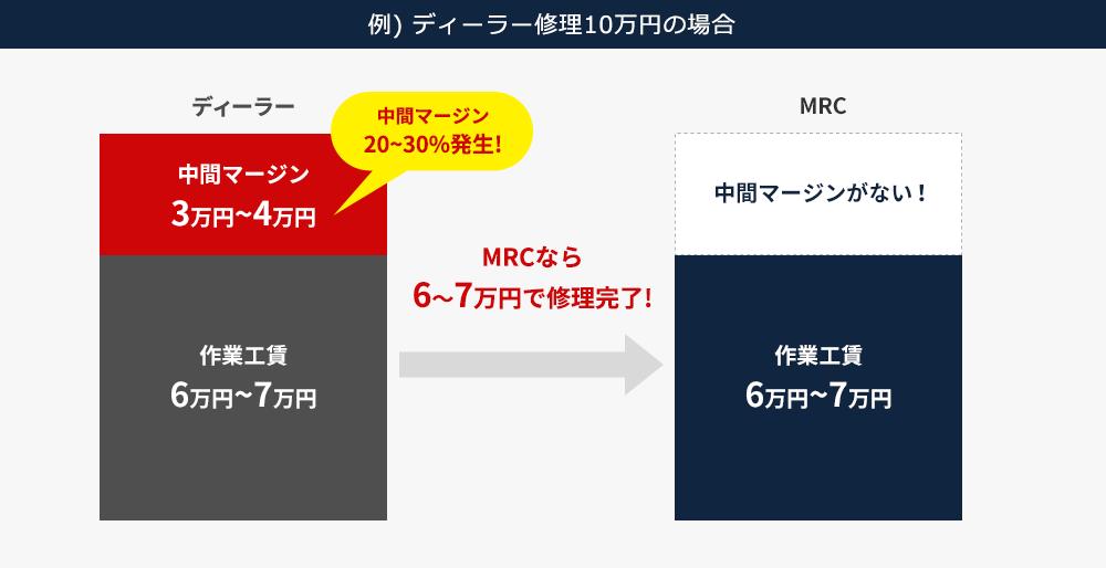 例) ディーラー修理10万円の場合